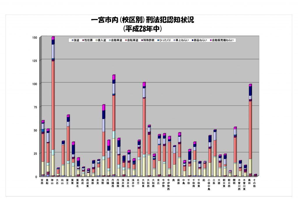 28年中刑法犯認知状況グラフ