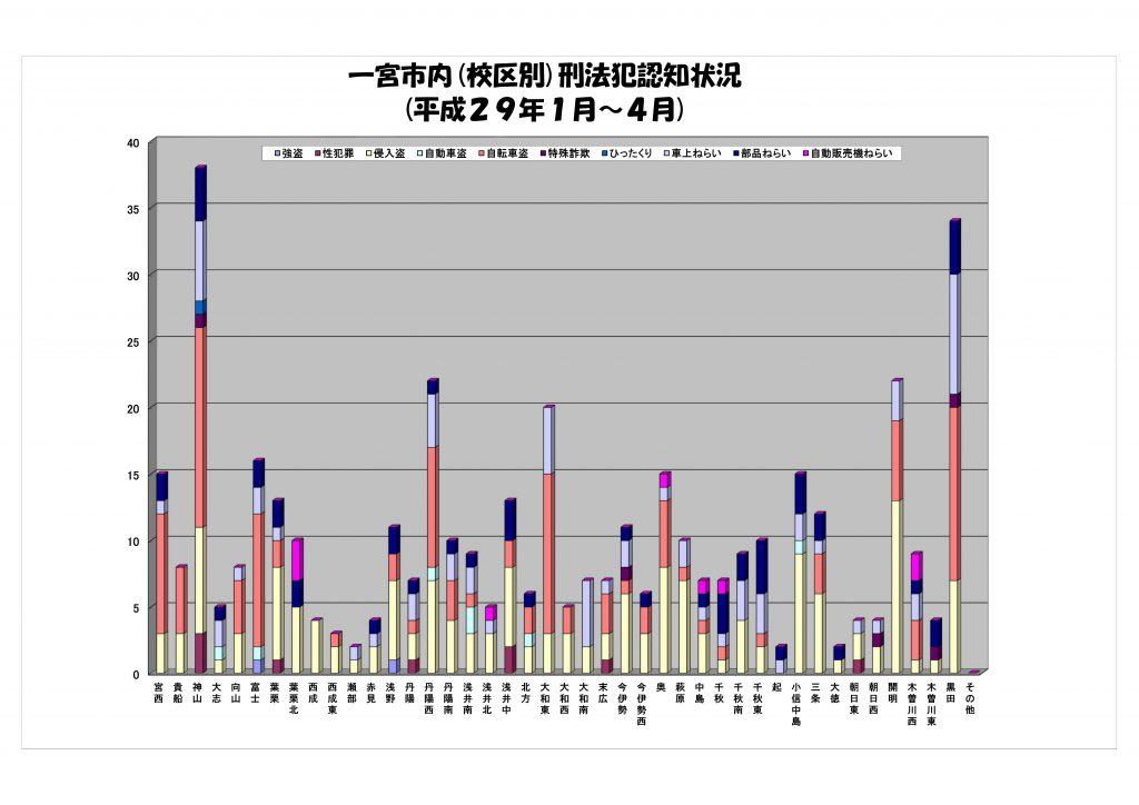 刑法犯認知状況グラフ