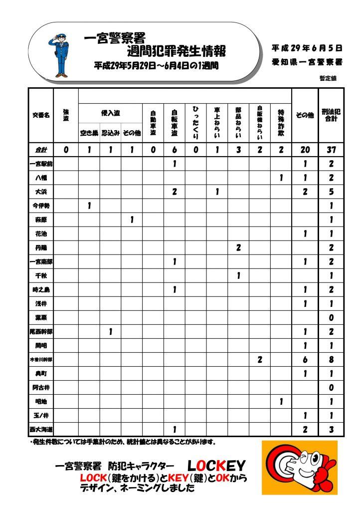 週間情報 No.22