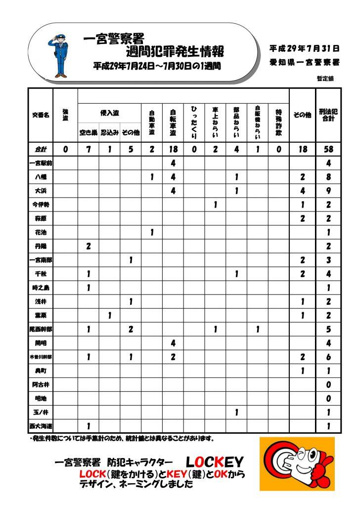 週間情報Vo.30