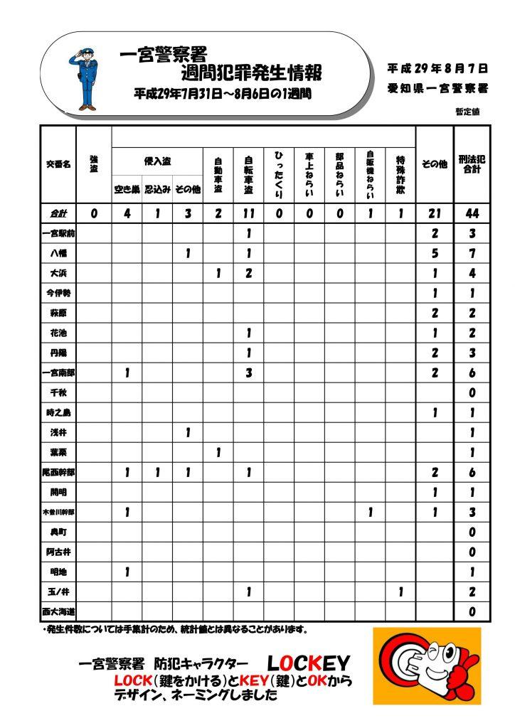 週間情報No.31