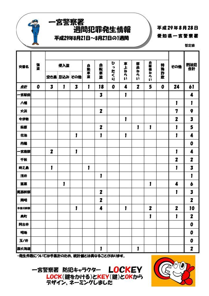 週間情報 No34