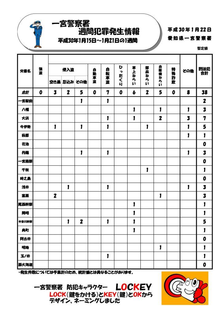 週間情報 一宮H30No3