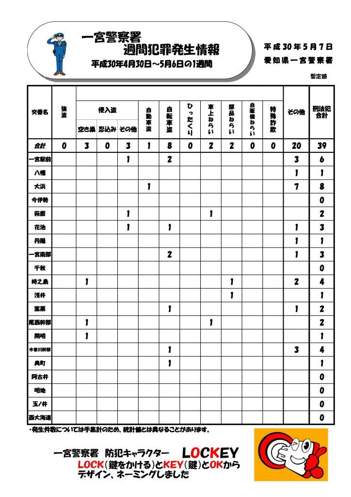 週間情報 No.18