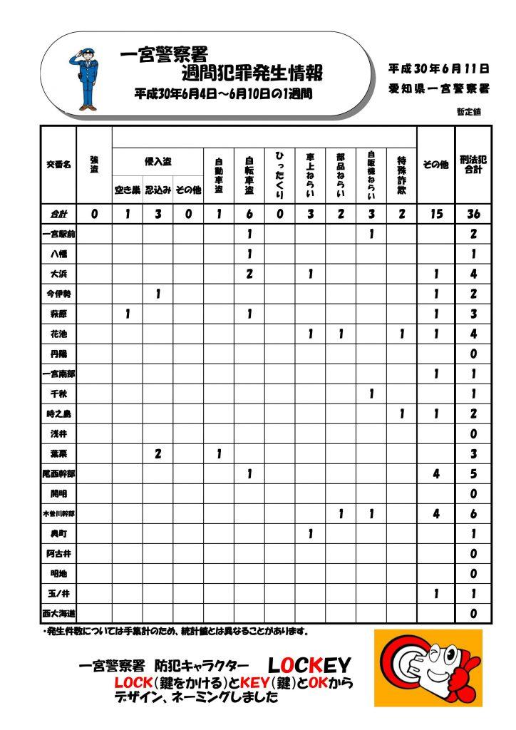 週間情報 No.23