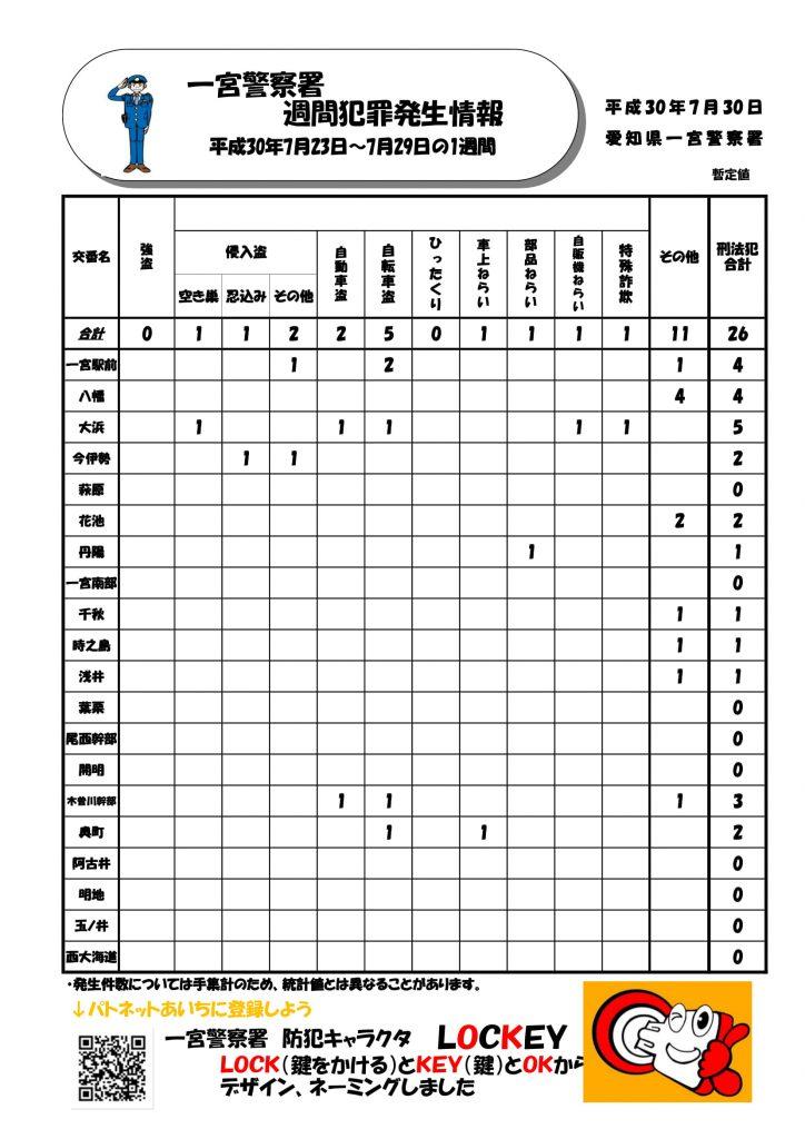 週間犯罪情報Vol.30