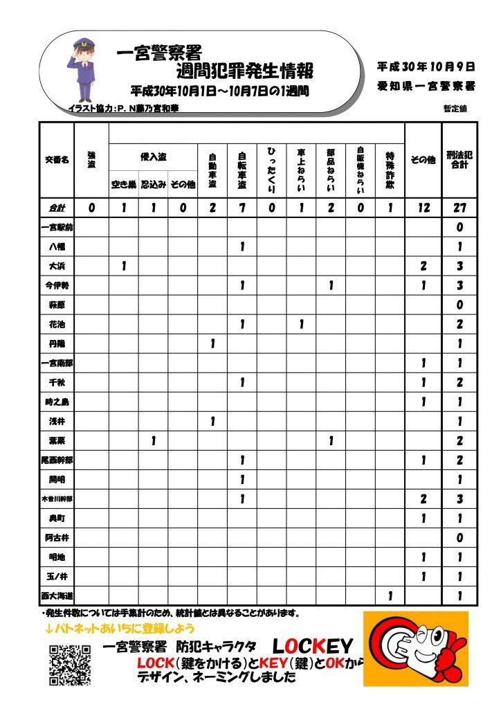 週間情報 No.40